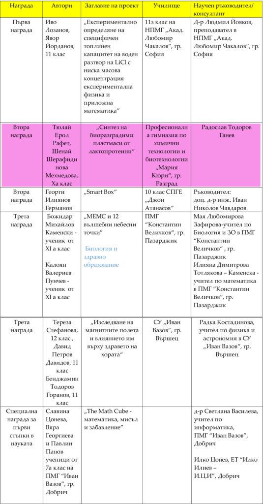 Klasirane_Interdisciplinarni